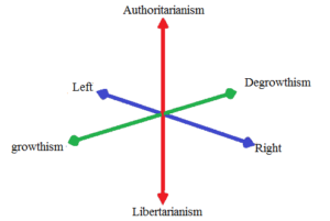 third-political-axis